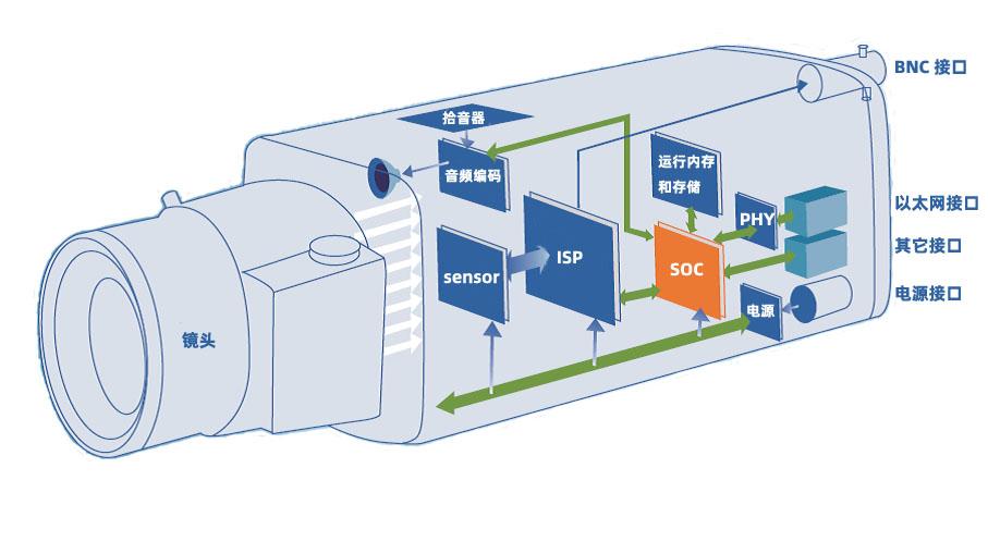 典型的网络摄像机的内部结构