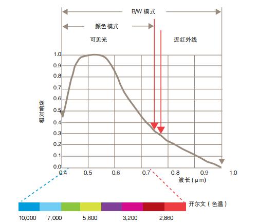 图像传感器如何响应不同光线