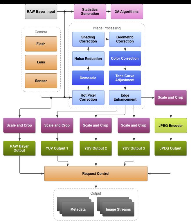 ISP的主要工作流程