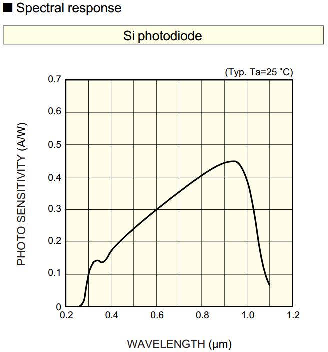 硅的光谱响应曲线