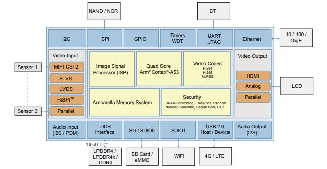 典型的安防摄像机SOC框图