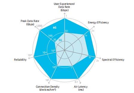 5G和6G关键性能比较