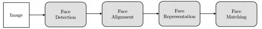 人脸识别的过程