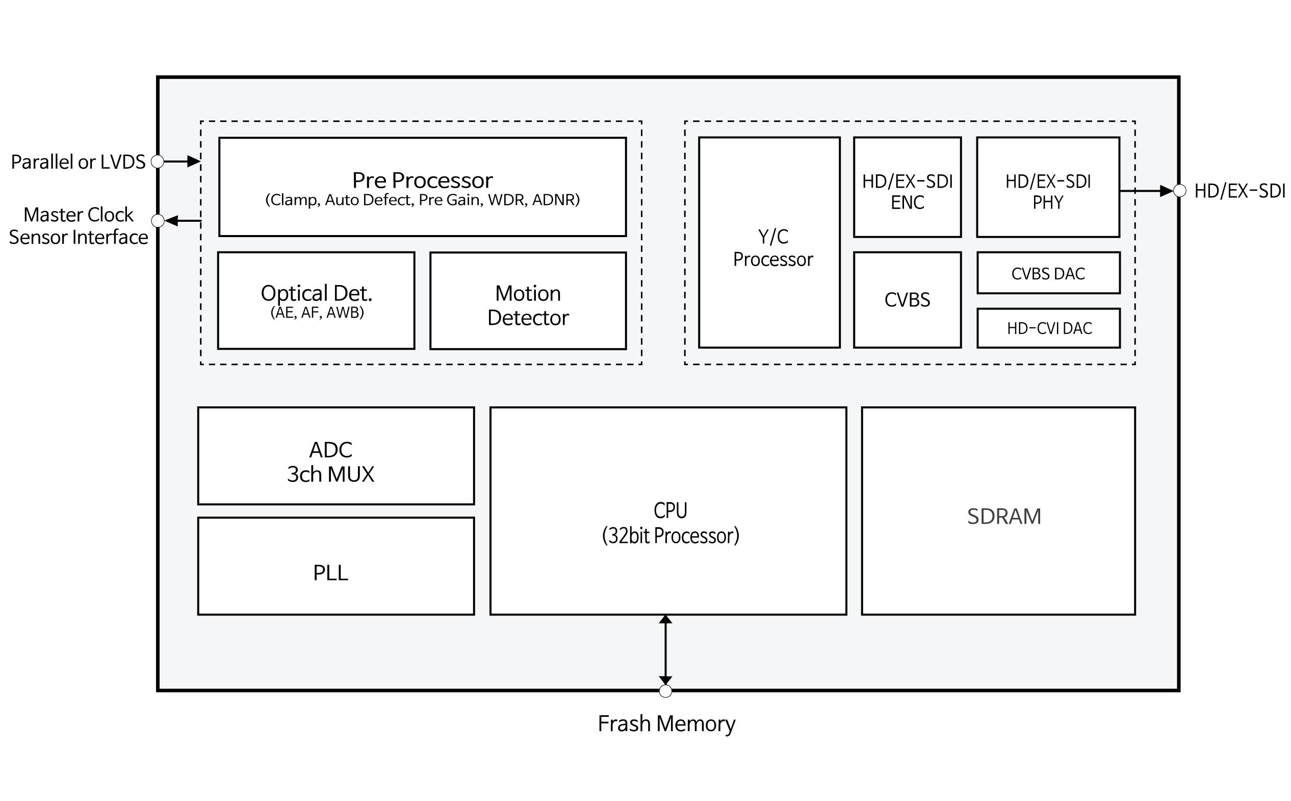 SDI摄像机系统框图