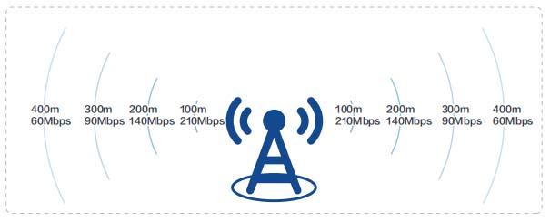 5G基站上行带宽衰减示意图