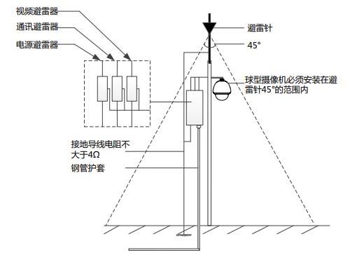 典型的室外立杆安装摄像机防雷示意图