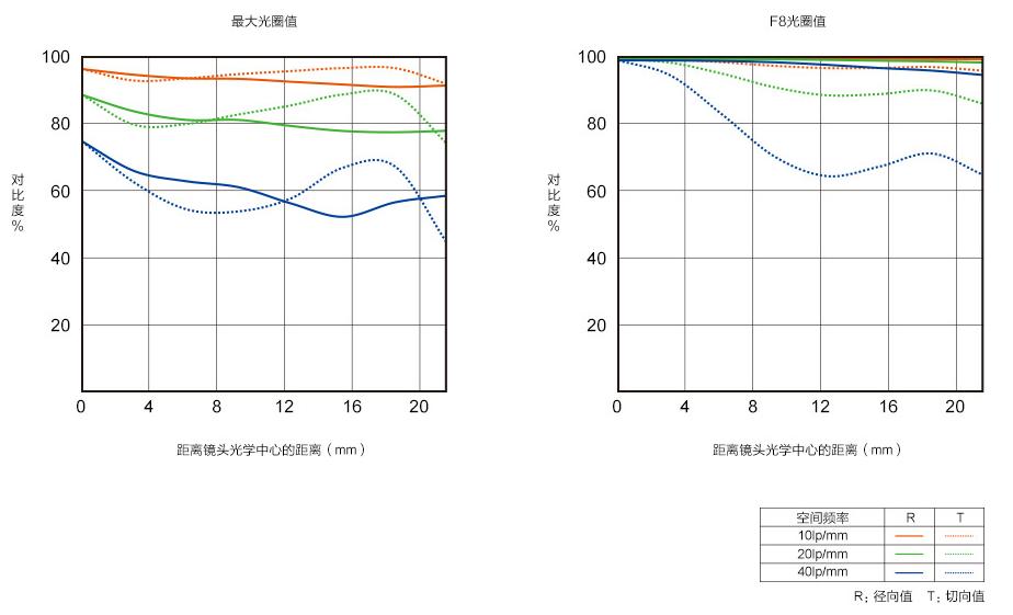Planar T* FE 50mm F1.4 ZA 蔡司全画幅标准定焦镜头 (SEL50F14Z)MTF曲线图