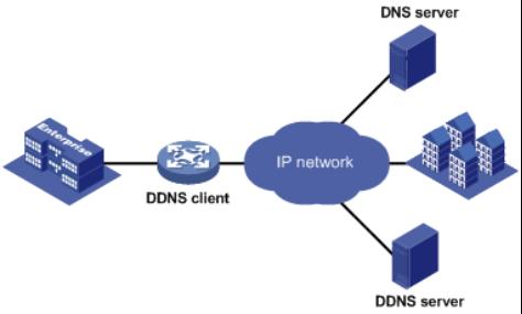 DDNS工作原理