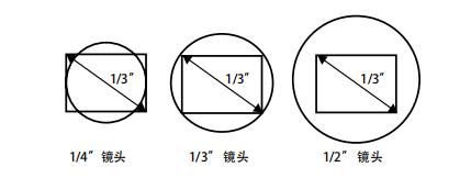 镜头靶面和sensor靶面匹配示意图