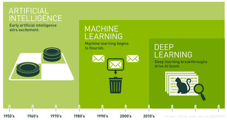 AI,机器学习,深度学习三者之间的关系