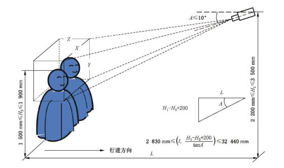 人脸识别设备与采集对象相互位置示意图