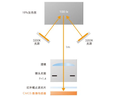 SNR1s测量方法示意图
