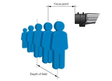 拥有好的景深,能够使监控常见里的画面尽可能的看的清晰。