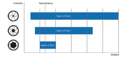 光圈越小,景深越大。但是光圈太小,会使图像模糊(因为衍射)。