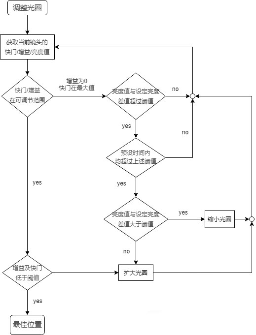 P-iris控制方法及步骤