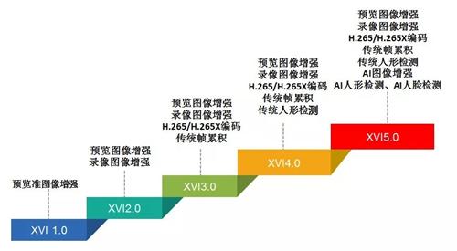 XVI发展历程